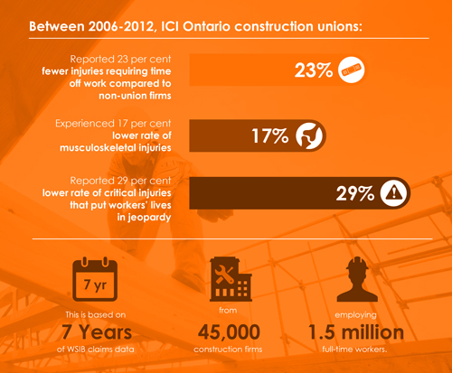2006-2012-Union-Contractors-reported-23%-fewer-injuries